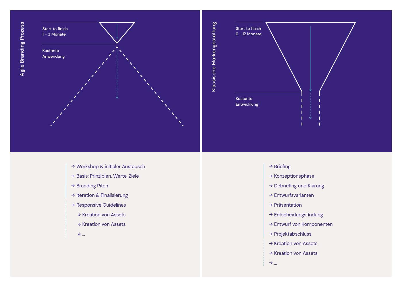 Agiles Branding Ansicht von Benchmark Design | Design Agentur München ✅