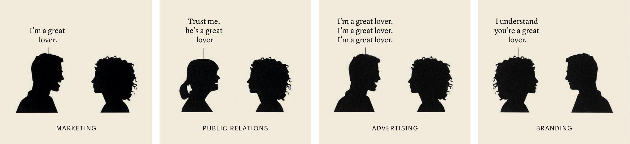 Branding im Vergleich zu anderen Werbearten visualisiert