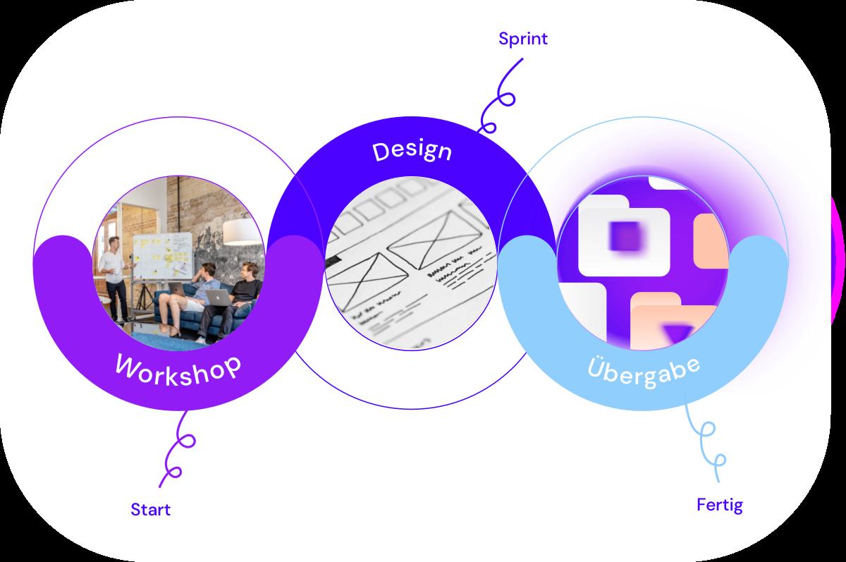 Design Zusammenarbeit Ansicht von Benchmark Design | Design Agentur München ✅